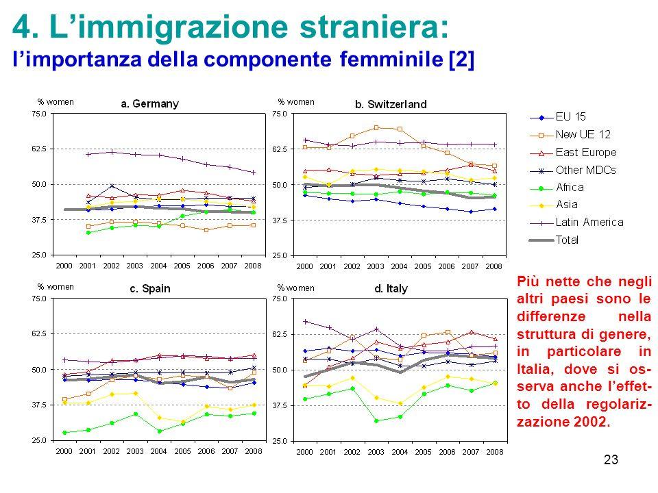 4. L'immigrazione straniera: l'importanza della componente femminile [2]